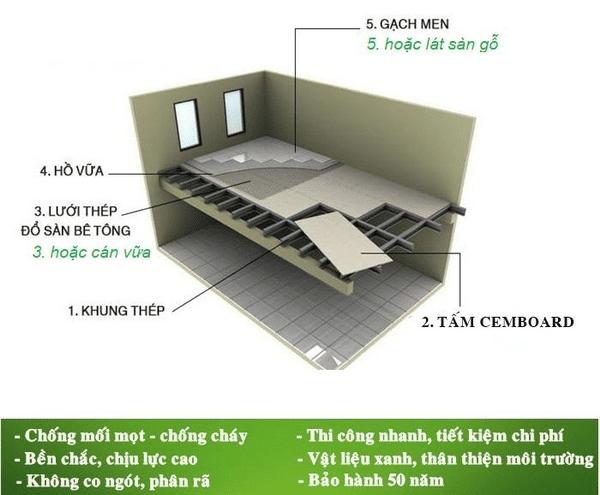 cemboard-thai-lan-109-1-ngoisaovn-w600-h495 2