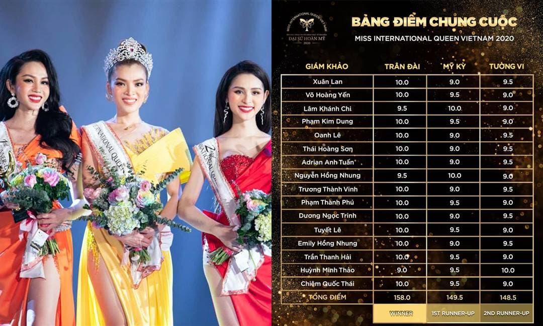 Trân Đài đăng quang Đại Sứ Hoàn Mỹ 2020, Hương Giang khoe bảng điểm của ban giám khảo đã chấm