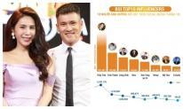 Vợ chồng Công Vinh - Thuỷ Tiên chiếm lĩnh hai thứ hạng cao của Top 10 nghệ sĩ ảnh hưởng nổi bật tháng 10