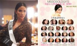Chuyên trang sắc đẹp Missosology dự đoán top 20 Miss Universe nhưng không có tên Hoàng Thuỳ