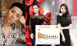 Top 10 nhân vật ảnh hưởng nhất trên MXH: Trấn Thành và Thủy Tiên bất ngờ 'mất tích' trong bảng xếp hạng vì lùm xùm từ thiện