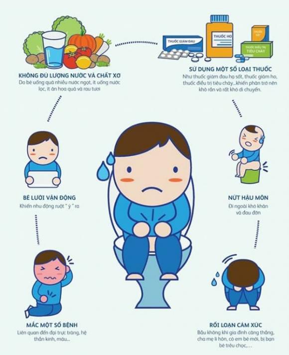 táo bón, sức khỏe trẻ em, PQA Nhuận Tràng