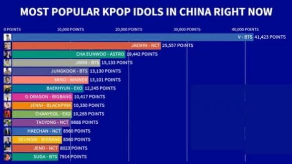 V của BTS, Kpop, sao Hàn