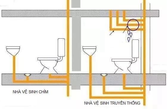 xây dựng nhà vệ sinh, kết cấu tòa nhà, kết cấu nhà vệ sinh