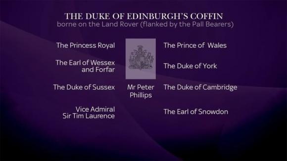 Hoàng thân Philip, Cung điện Buckingham , hoàng gia anh