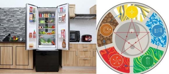 tu lanh, phong thủy tủ lạnh, tủ lạnh, vị trí đặt tủ lạnh, phong thuy tu lanh, hướng tủ lạnh, vị trí đặt tủ lạnh trong nhà