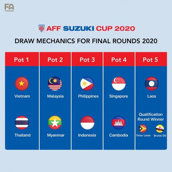 ĐT Việt Nam, AFF Cup 2021, Thái Lan, Indonesia