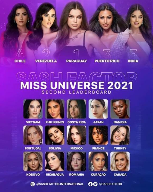Một chuyên trang sắc đẹp đình đám tung bảng dự đoán thứ hạng các đại diện tham dự Miss Universe 2021, Việt Nam bất ngờ lọt top cao